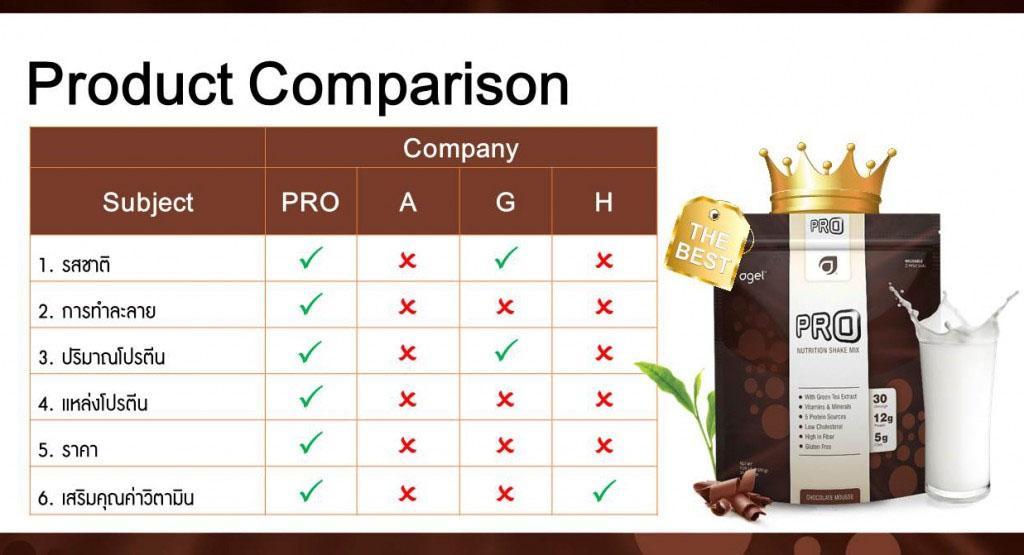 Pro-Compare
